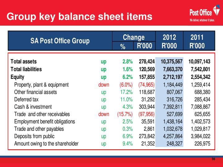 Group key balance sheet items