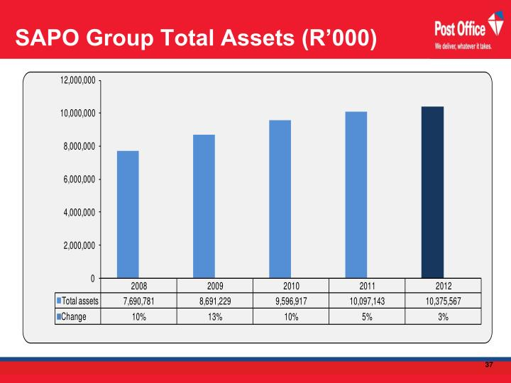 SAPO Group Total Assets (R'000)