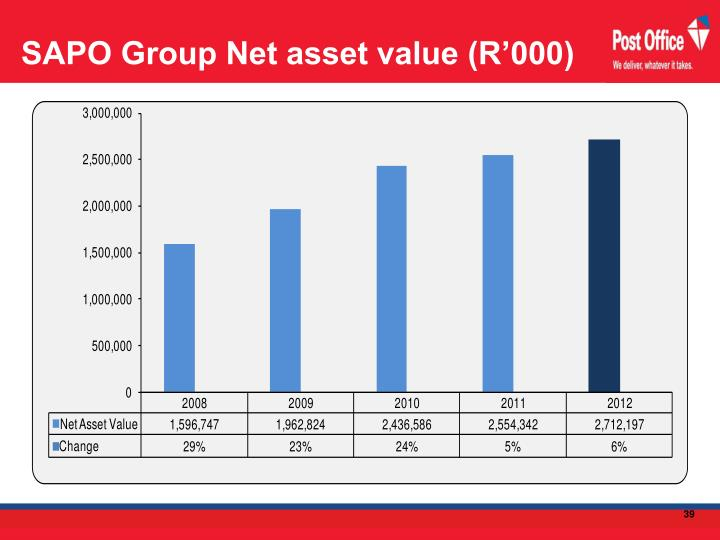 SAPO Group Net asset value (R'000)