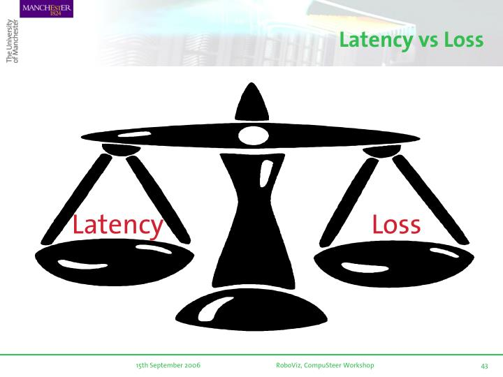 Latency vs Loss