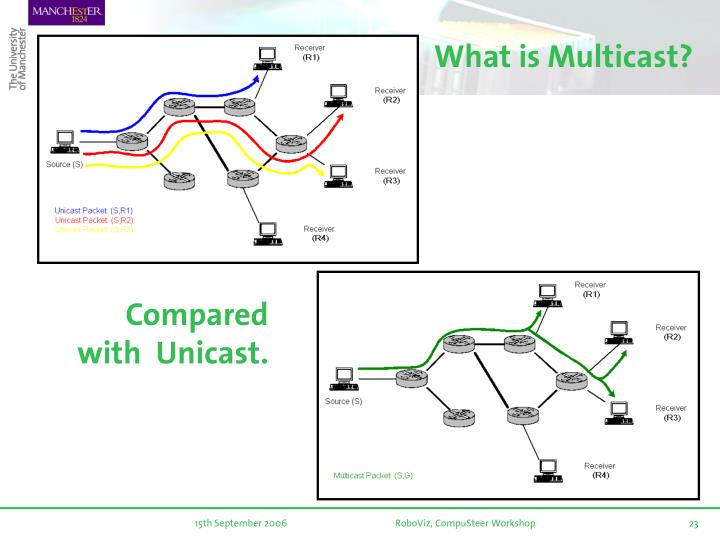 What is Multicast?