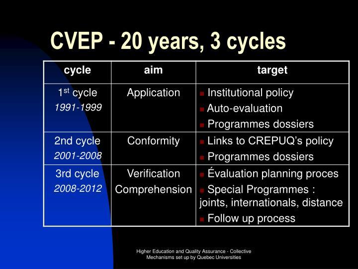 CVEP - 20 years, 3 cycles