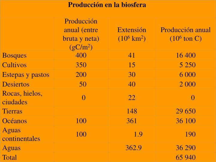 Producción en la biosfera
