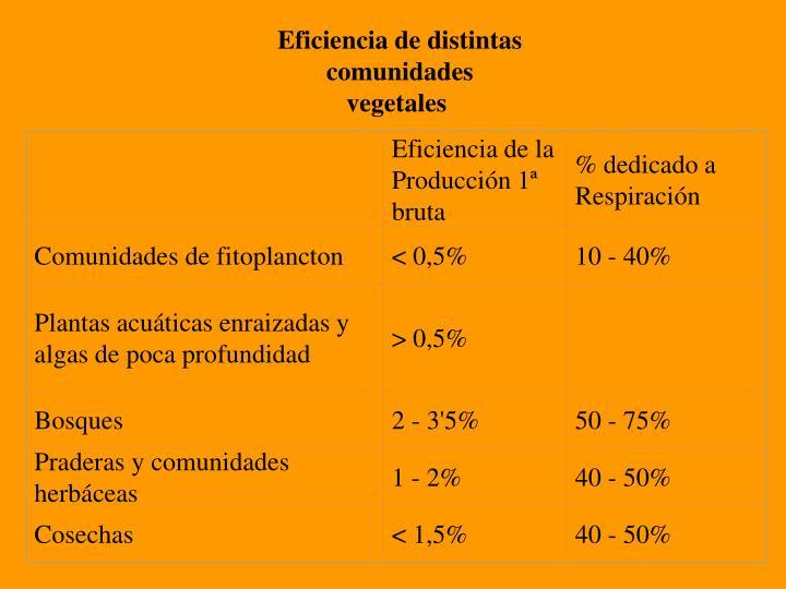 Eficiencia de distintas comunidades vegetales