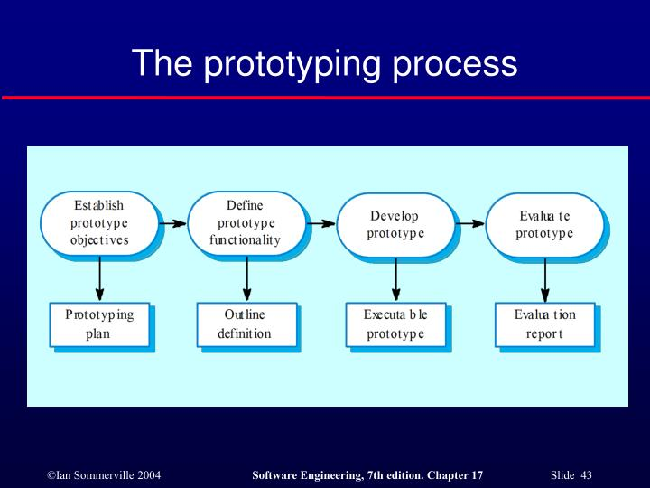 The prototyping process
