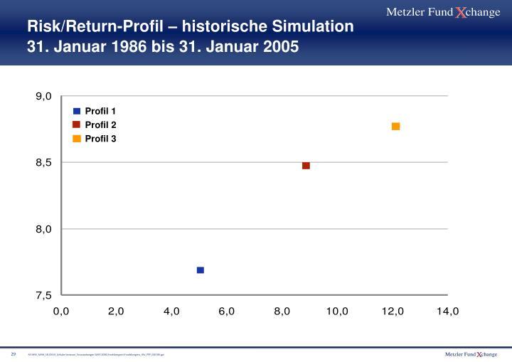 Risk/Return-Profil – historische Simulation