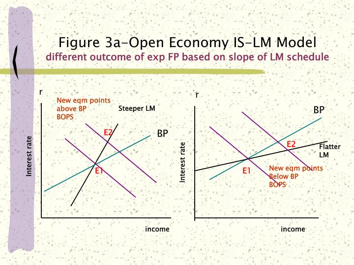 open economy is lm summary Mankiw, chapter 12 problems mundell-fleming model of a small open economy in a closed economy, we could solve the is-lm system to get r = 47434 and y = 316228.