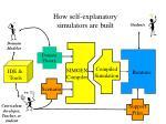 how self explanatory simulators are built