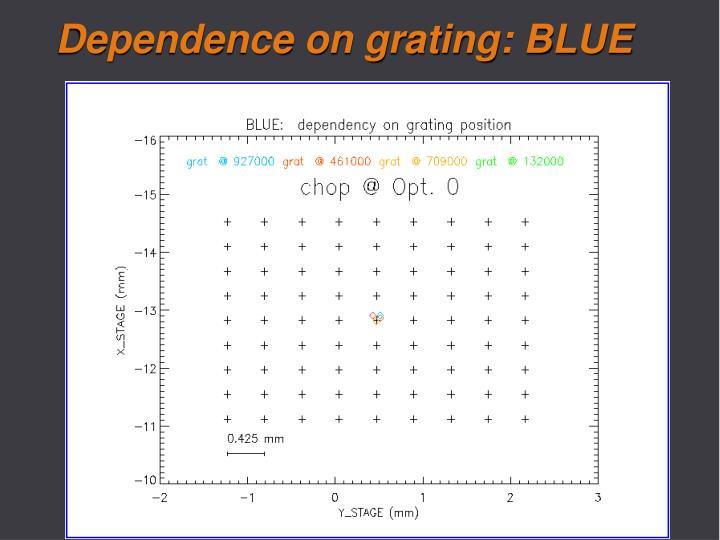 Dependence on grating: BLUE
