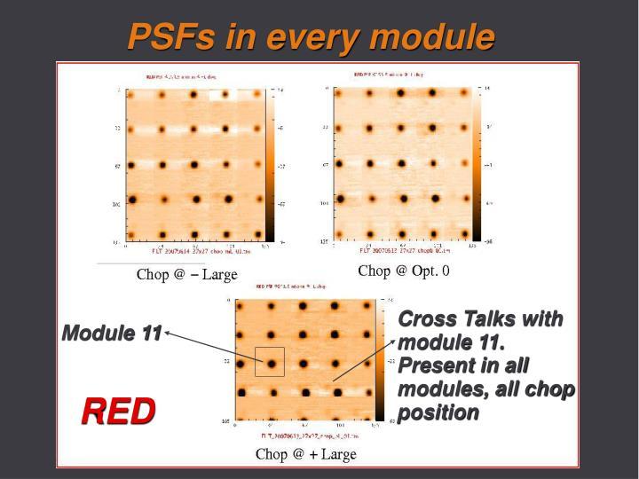 PSFs in every module