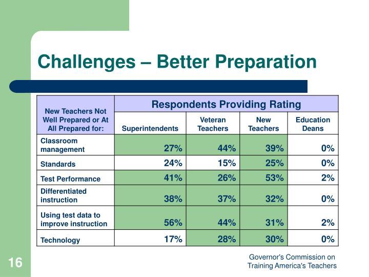 Challenges – Better Preparation