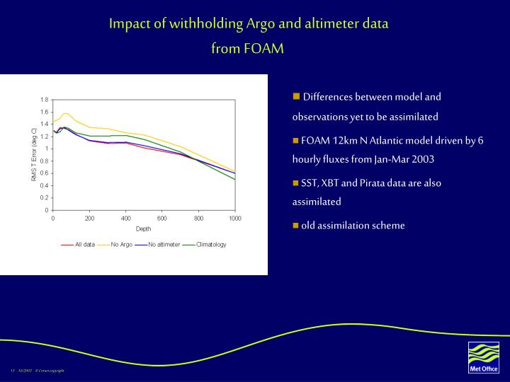 Impact of withholding Argo and altimeter data