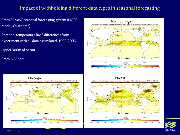 Impact of withholding different data types in seasonal forecasting