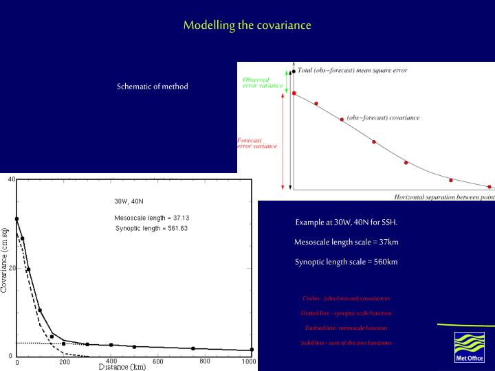 Modelling the covariance