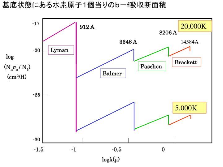 基底状態にある水素原子1個当りのb-f吸収断面積