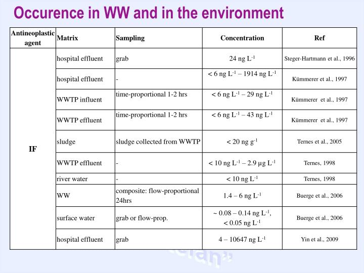 Occurence in WW and in the environment