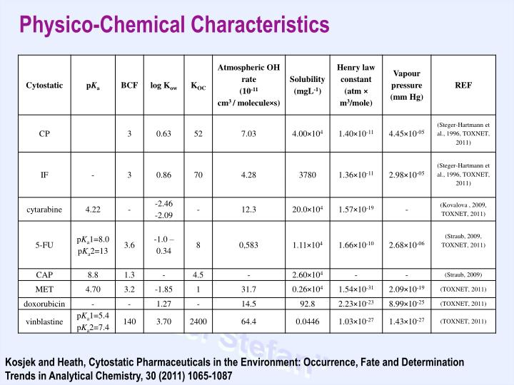 Physico-Chemical Characteristics