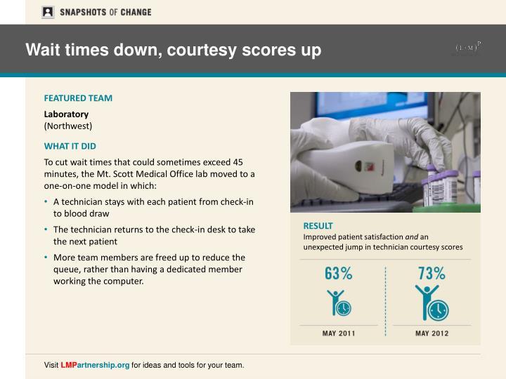 Wait times down, courtesy scores up