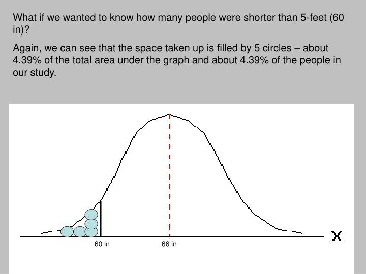 What if we wanted to know how many people were shorter than 5-feet (60 in)?