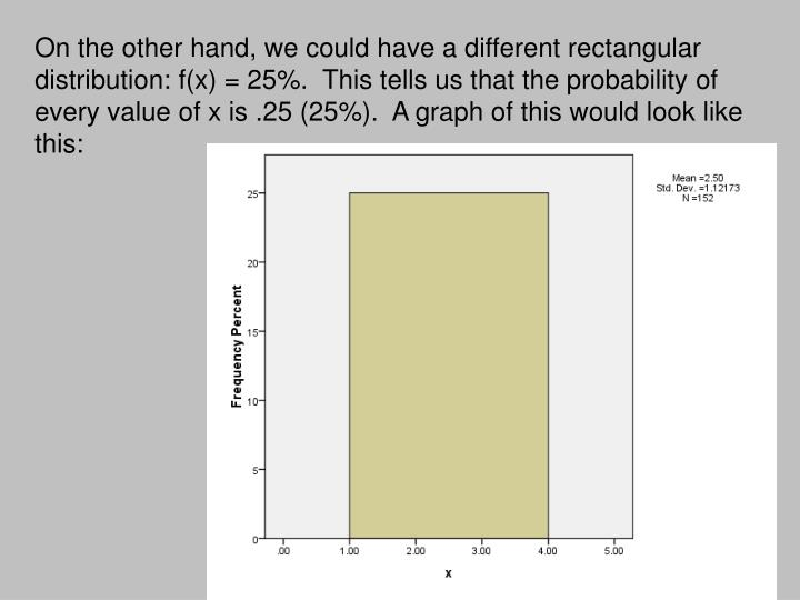 On the other hand, we could have a different rectangular distribution: f(x) = 25%.  This tells us that the probability of every value of x is .25 (25%).  A graph of this would look like this: