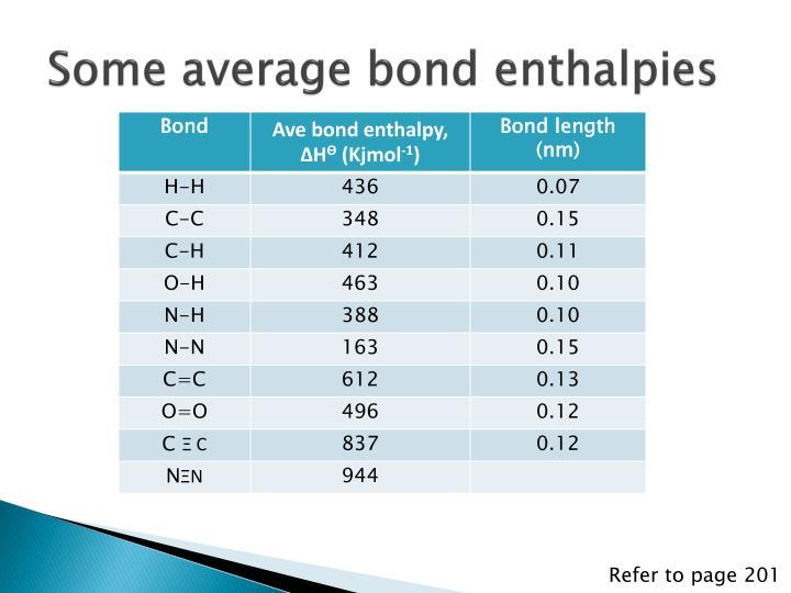 Some average bond enthalpies