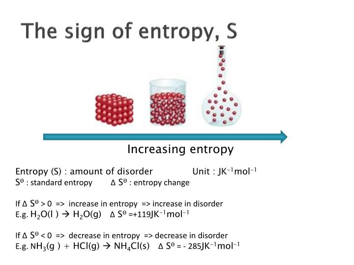 The sign of entropy, S