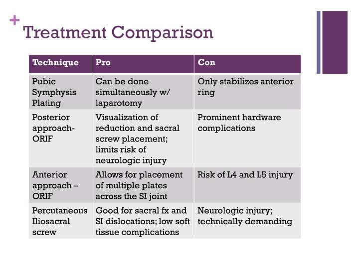Treatment Comparison