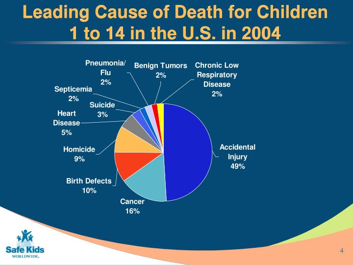 PPT - Safe Kids: An Overview PowerPoint Presentation - ID ...