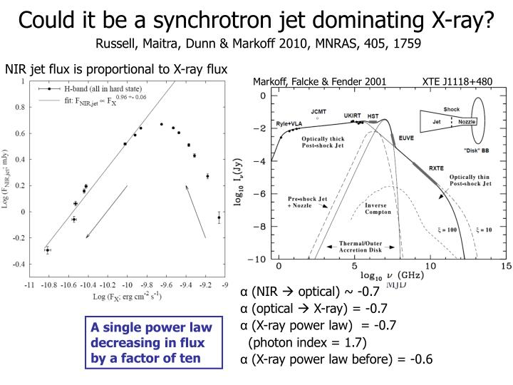 Could it be a synchrotron jet dominating X-ray?