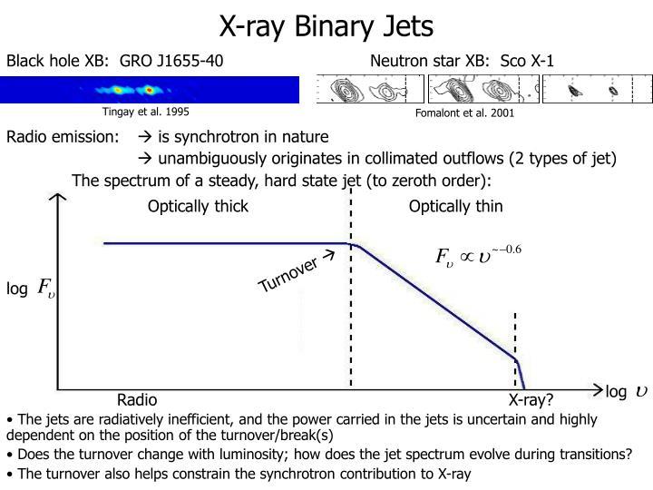 X-ray Binary Jets