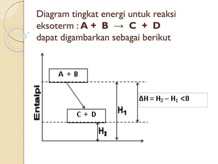 Ppt termokimia powerpoint presentation id3480927 diagram tingkat energi untuk reaksi eksoterm a b c ccuart Gallery