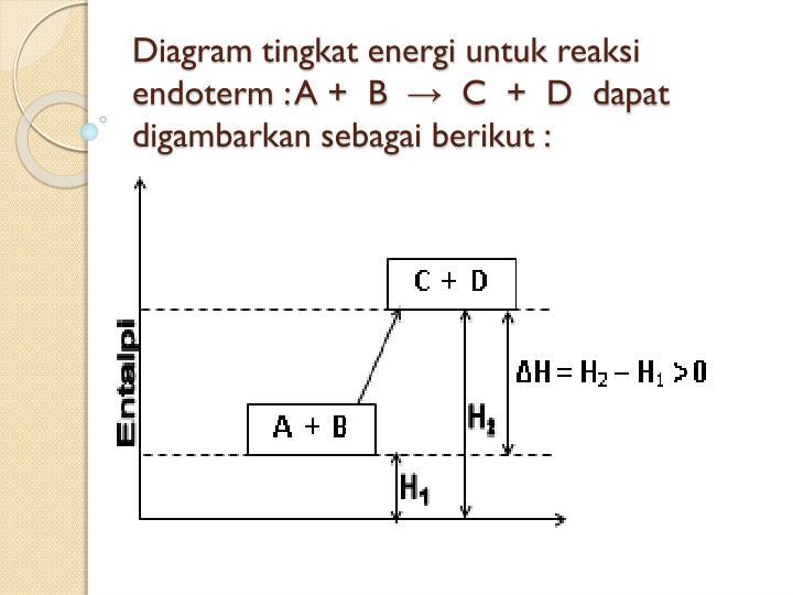 Ppt termokimia powerpoint presentation id3480927 diagram tingkat energi untuk reaksi endoterm a b c ccuart Choice Image
