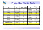 production monte carlo1