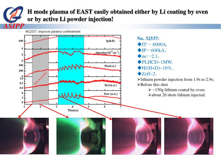 H mode plasma of EAST easily obtained either by Li coating by oven or by active Li powder injection!