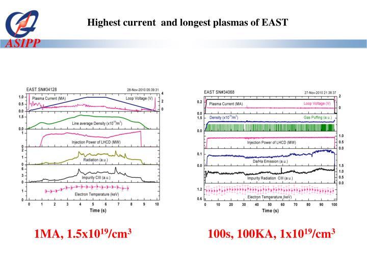 Highest current  and longest plasmas of EAST