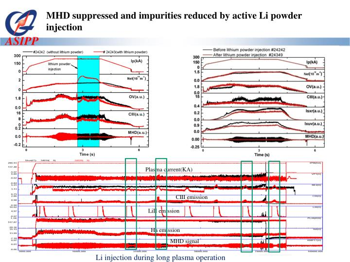 MHD suppressed and impurities reduced by active Li powder injection