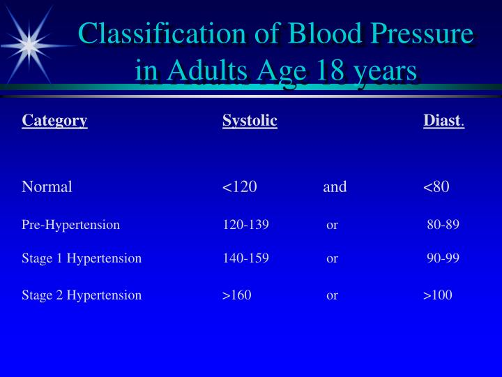 Classification of Blood Pressure in Adults Age 18 years