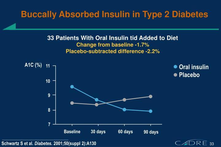 Buccally Absorbed Insulin in Type 2 Diabetes