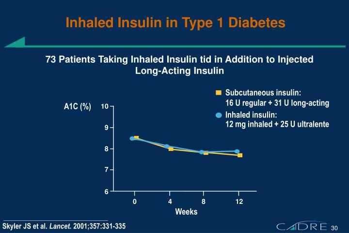 Inhaled Insulin in Type 1 Diabetes