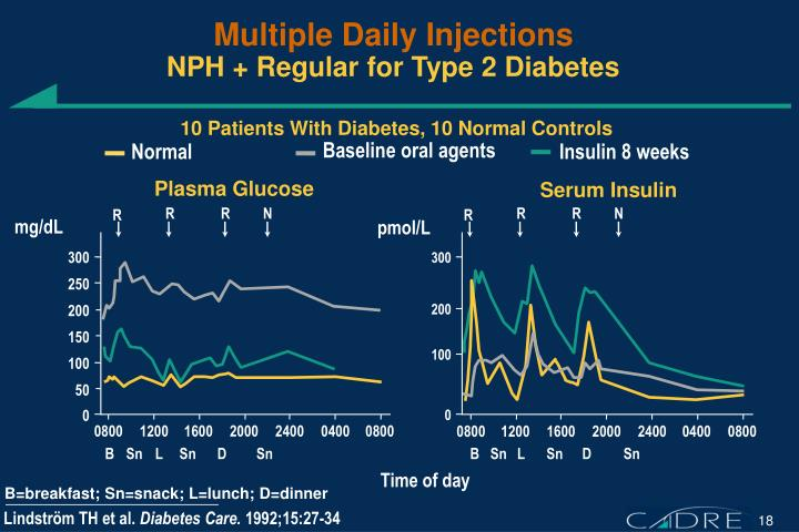Multiple Daily Injections