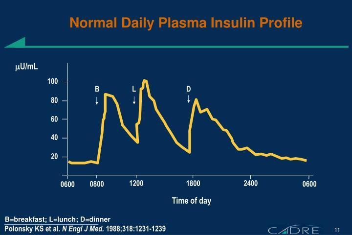 Normal Daily Plasma Insulin Profile