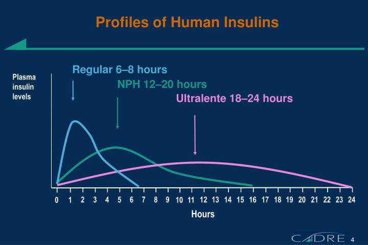 Profiles of Human Insulins