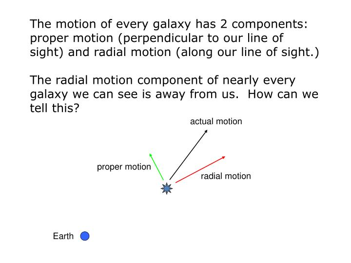The motion of every galaxy has 2 components: