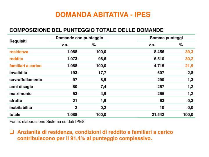 DOMANDA ABITATIVA - IPES