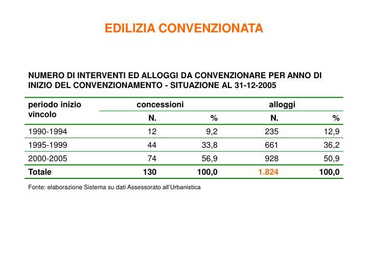 EDILIZIA CONVENZIONATA