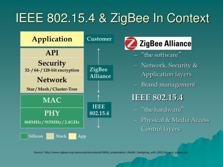 IEEE 802.15.4 & ZigBee In Context