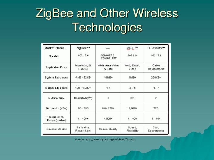 ZigBee and Other Wireless Technologies