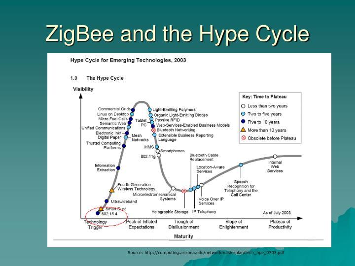 ZigBee and the Hype Cycle