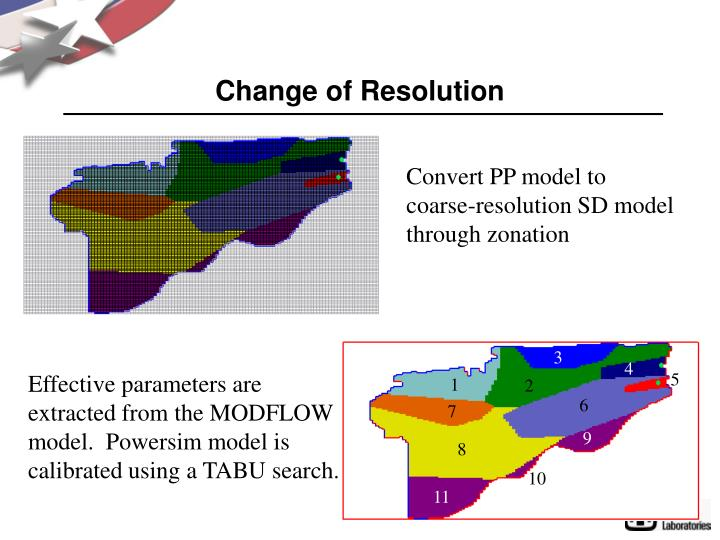 Change of Resolution