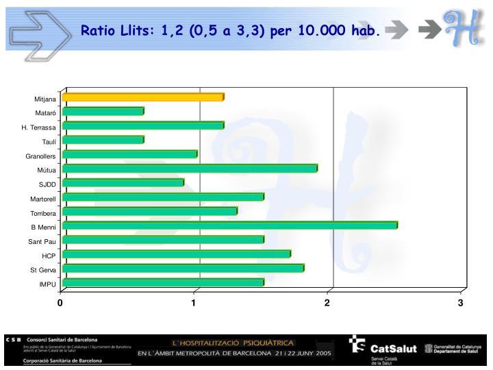 Ratio Llits: